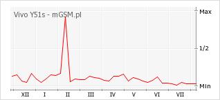 Wykres zmian popularności telefonu Vivo Y51s