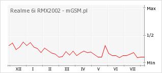 Wykres zmian popularności telefonu Realme 6i RMX2002