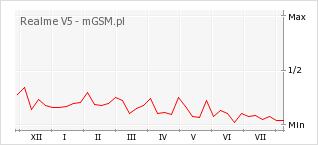 Wykres zmian popularności telefonu Realme V5