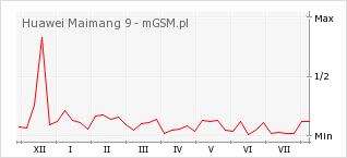 Wykres zmian popularności telefonu Huawei Maimang 9
