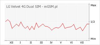 Wykres zmian popularności telefonu LG Velvet 4G Dual SIM