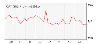 Wykres zmian popularności telefonu CAT S62 Pro