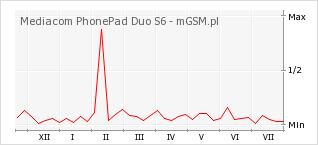Wykres zmian popularności telefonu Mediacom PhonePad Duo S6