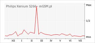 Wykres zmian popularności telefonu Philips Xenium S266