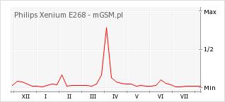 Wykres zmian popularności telefonu Philips Xenium E268