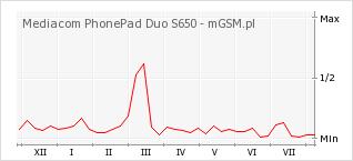 Wykres zmian popularności telefonu Mediacom PhonePad Duo S650