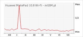 Wykres zmian popularności telefonu Huawei MatePad 10.8 Wi-Fi