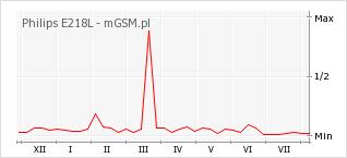 Wykres zmian popularności telefonu Philips E218L