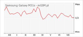 Wykres zmian popularności telefonu Samsung Galaxy M31s