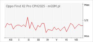 Wykres zmian popularności telefonu Oppo Find X2 Pro CPH2025