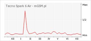 Wykres zmian popularności telefonu Tecno Spark 6 Air