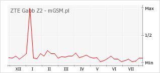 Wykres zmian popularności telefonu ZTE Gabb Z2