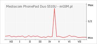 Wykres zmian popularności telefonu Mediacom PhonePad Duo S510U