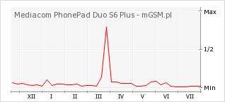 Wykres zmian popularności telefonu Mediacom PhonePad Duo S6 Plus
