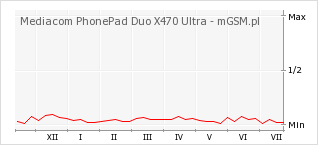 Wykres zmian popularności telefonu Mediacom PhonePad Duo X470 Ultra