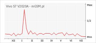 Wykres zmian popularności telefonu Vivo S7 V2020A