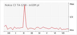 Wykres zmian popularności telefonu Nokia C3 TA-1258