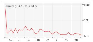 Wykres zmian popularności telefonu Umidigi A7