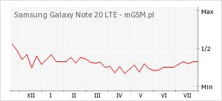 Wykres zmian popularności telefonu Samsung Galaxy Note 20 LTE