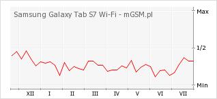 Wykres zmian popularności telefonu Samsung Galaxy Tab S7 Wi-Fi