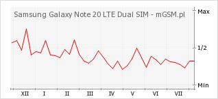 Wykres zmian popularności telefonu Samsung Galaxy Note 20 LTE Dual SIM