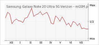 Wykres zmian popularności telefonu Samsung Galaxy Note 20 Ultra 5G Verizon
