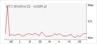 Wykres zmian popularności telefonu HTC Wildfire E2