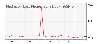 Wykres zmian popularności telefonu Mediacom Easy Phone Facile Duo