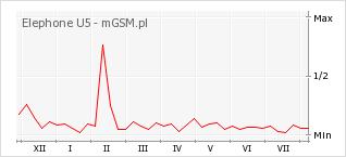 Wykres zmian popularności telefonu Elephone U5