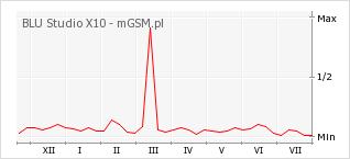 Wykres zmian popularności telefonu BLU Studio X10