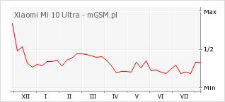 Wykres zmian popularności telefonu Xiaomi Mi 10 Ultra