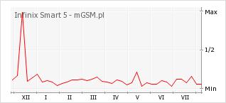 Wykres zmian popularności telefonu Infinix Smart 5
