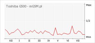 Wykres zmian popularności telefonu Toshiba G500