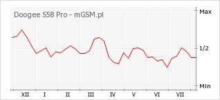Wykres zmian popularności telefonu Doogee S58 Pro