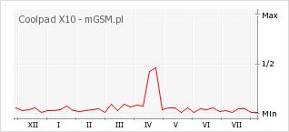 Wykres zmian popularności telefonu Coolpad X10