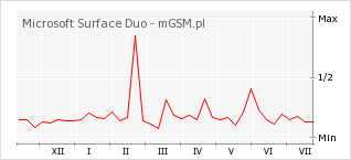 Wykres zmian popularności telefonu Microsoft Surface Duo