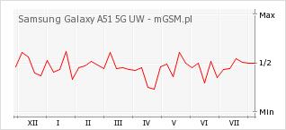 Wykres zmian popularności telefonu Samsung Galaxy A51 5G UW