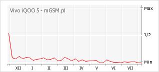 Wykres zmian popularności telefonu Vivo iQOO 5