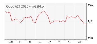 Wykres zmian popularności telefonu Oppo A53 2020