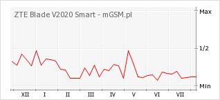 Wykres zmian popularności telefonu ZTE Blade V2020 Smart