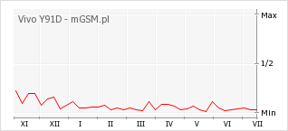 Wykres zmian popularności telefonu Vivo Y91D