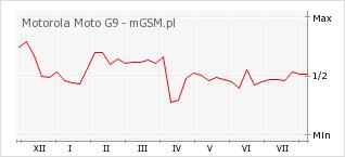 Wykres zmian popularności telefonu Motorola Moto G9