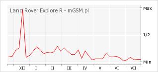 Wykres zmian popularności telefonu Land Rover Explore R