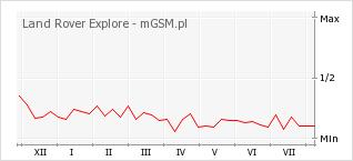 Wykres zmian popularności telefonu Land Rover Explore