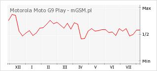 Wykres zmian popularności telefonu Motorola Moto G9 Play