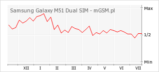 Wykres zmian popularności telefonu Samsung Galaxy M51 Dual SIM
