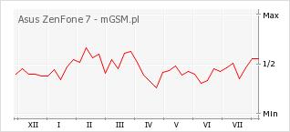 Wykres zmian popularności telefonu Asus ZenFone 7