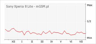 Wykres zmian popularności telefonu Sony Xperia 8 Lite