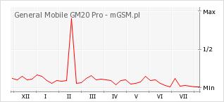 Wykres zmian popularności telefonu General Mobile GM20 Pro