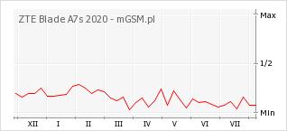 Wykres zmian popularności telefonu ZTE Blade A7s 2020
